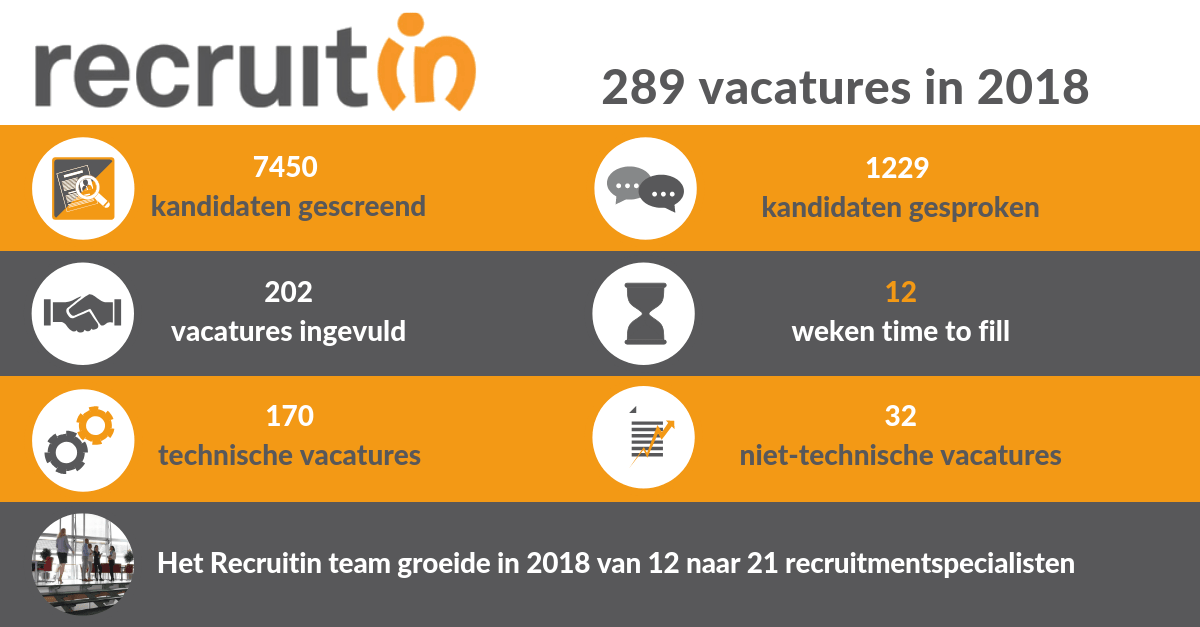 Recruitin resultaten 2018